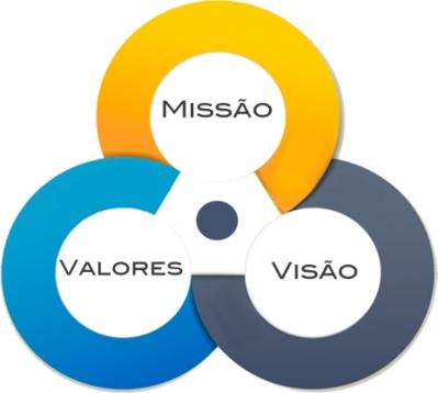 Entendendo a importância de Nossos Valores, da Nossa Missão e Visão.